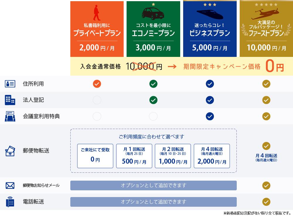 バーチャルオフィスサービスプラン表キャンペーン価格